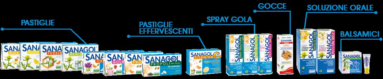 prodotti-sanagol-phyto-garda
